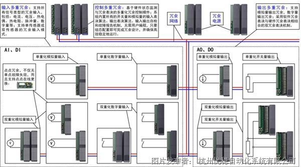 优稳UW500a大规模分布式控制系统