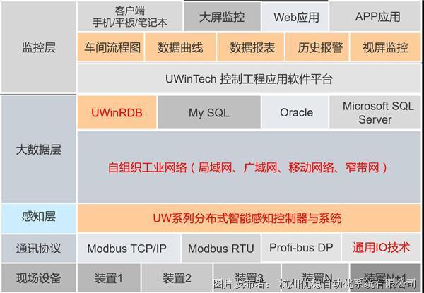 优稳工业互联网控制系统及云平台