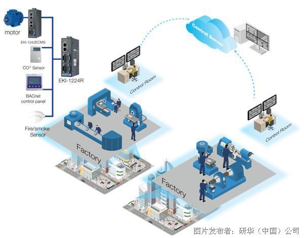 研华 全新路由网关-守护你的网络安全