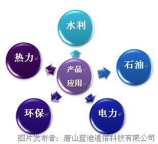 蓝迪通信 透传GPRS/CDMA/4G/NB-IoT DTU