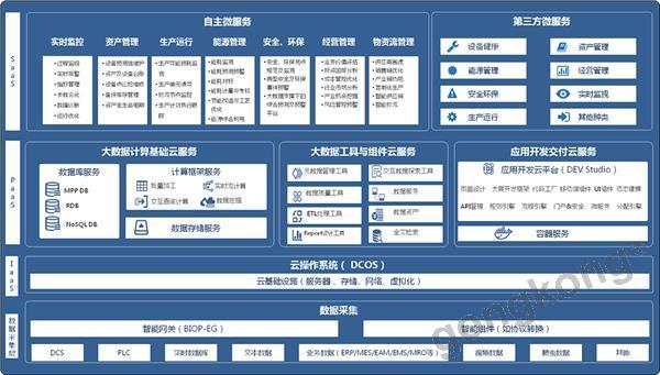东方国信BIOP工业互联网平台