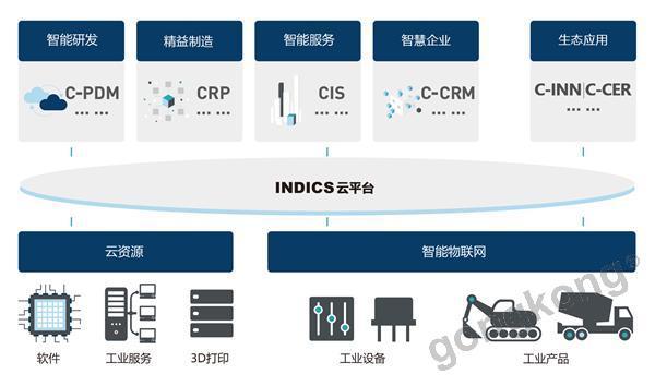 航天云网INDICS云平台