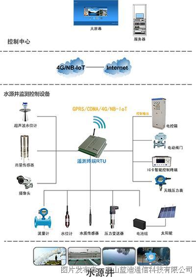 蓝迪通信 遥测终端(RTU)-水源井远程监控专用设备