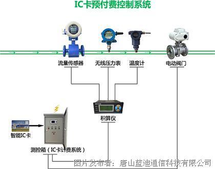 蓝迪通信 IC卡机井灌溉控制器