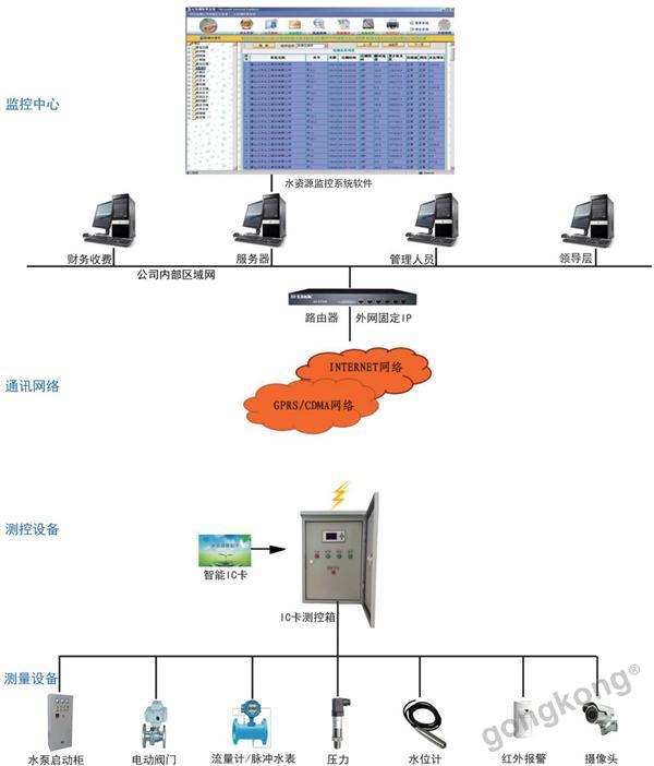蓝迪通信 水资源远程实时监控管理系统——水资源管理