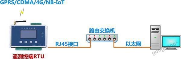 蓝迪通信 以太网遥测终端RTU