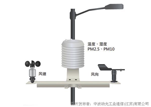 中波动光ES100系列室外环境空气质量检测系统