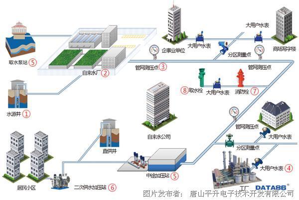 唐山平升 城市智慧供水系统
