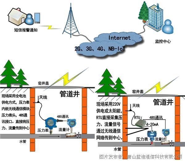 蓝迪通信 GPRS/CDMA/4G/NB-IoT无线压力表