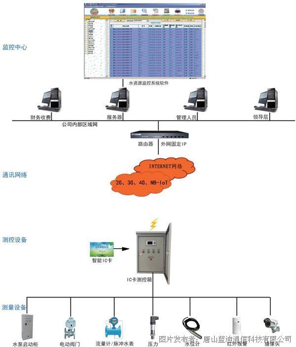 蓝迪通信 水资源远程实时监控管理系统—水资源管理