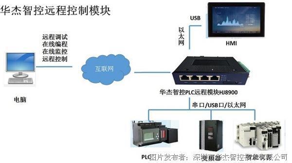 華杰智控 升級版PLC遠程控制模塊HJ8900