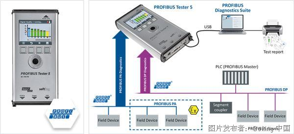 Softing PROFIBUS Tester 5網絡測試分析儀