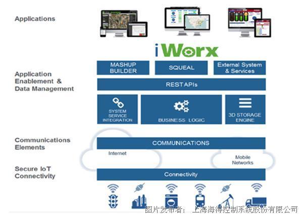 iWorx工业数据平台