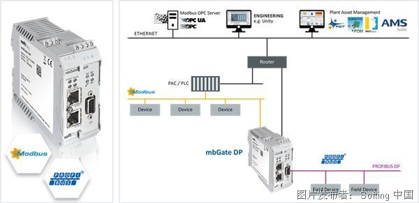 Softing mbGate DP协议转换网关