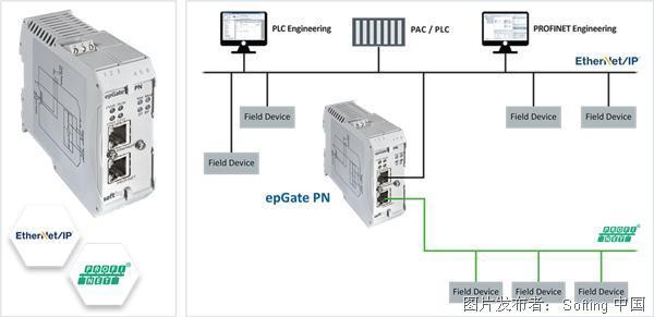 Softing epGate PN协议转换网关