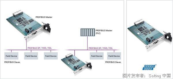 Softing PBpro CompactPCI通訊卡