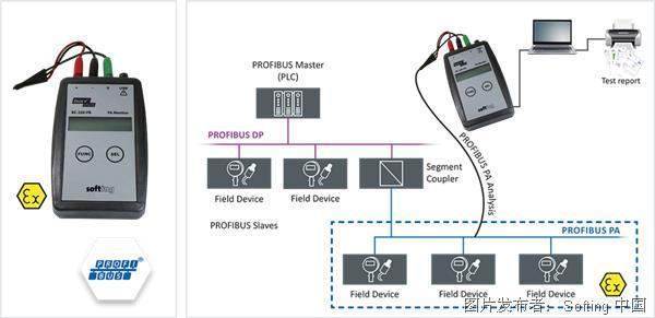 Softing PROFIBUS PA Tester网络测试和分析仪