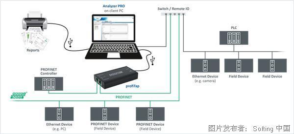 Softing Analyzer PRO网络测试和分析仪