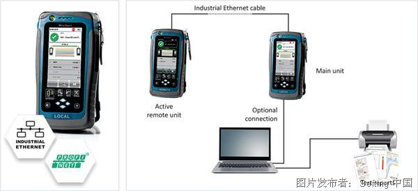 Softing WireXpert Industrial Ethernet网络测试和分析仪