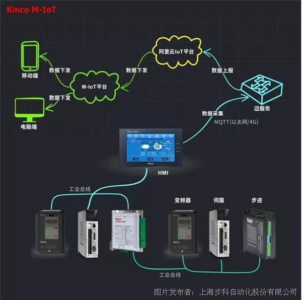 选择步科,选择M-IoT机器物联网解决方案