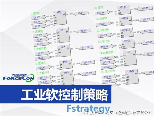工業軟控制策略Fstrategy