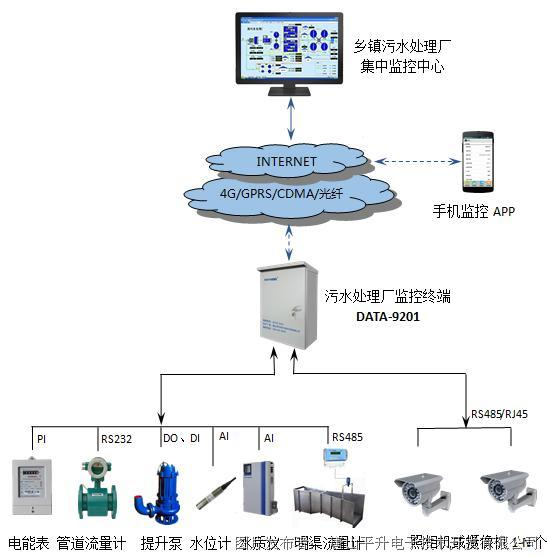 唐山平升 智慧排水—乡镇污水处理厂在线监控系统