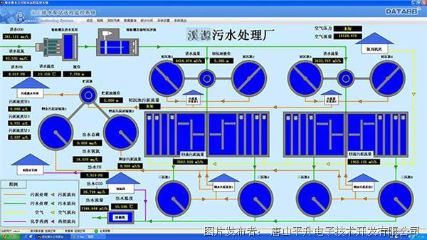 唐山平升 智慧排水—鄉鎮污水處理廠在線監控系統