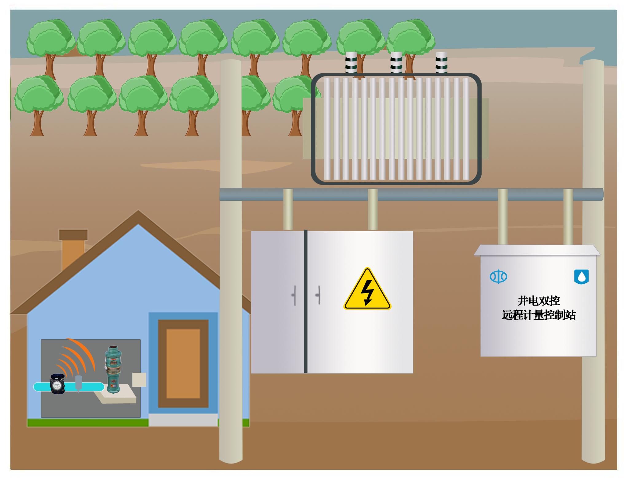 蓝迪通信 机井灌溉控制设备-数据采集器(RTU)和仪表保护箱