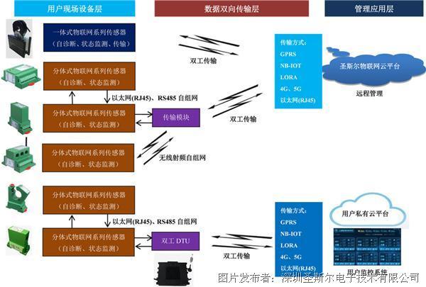 圣斯尔 物联网系列云传感器及平台