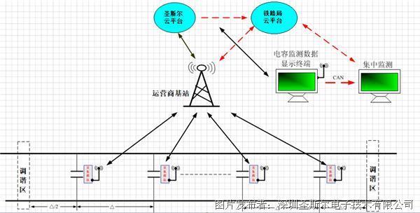 圣斯尔-钢轨补偿电容监测系统