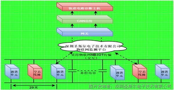 圣斯尔-空心线圈监测系统