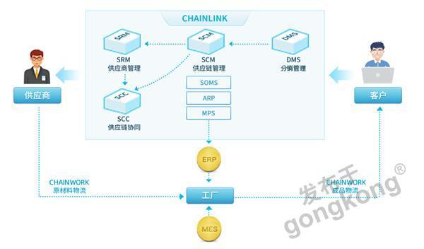 锐特CHAINLINK供应链管理套件