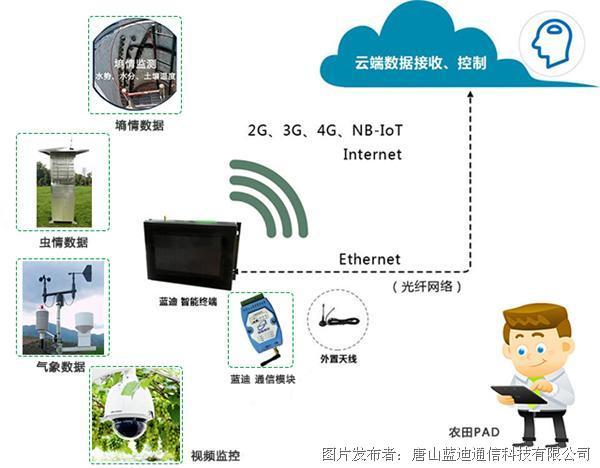 藍迪 農業四情監測數據采集設備
