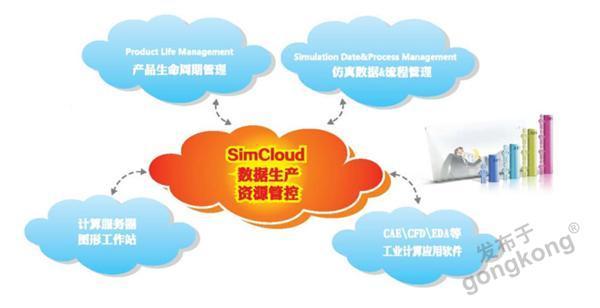 泛云科技SimCloud仿真云计算平台