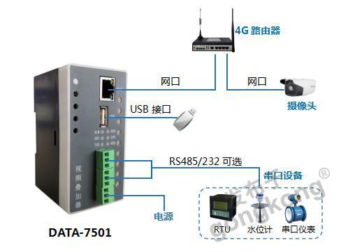 唐山平升 DATA-7501视频叠加器