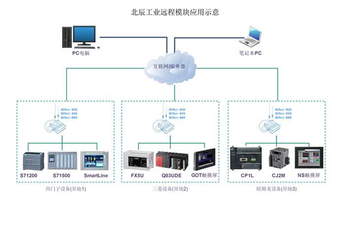 北辰BCNet-R20/R40面向工业领域的远程设备维护终端