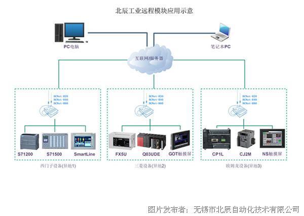 北辰BCNet-R20/R40面向工業領域的遠程設備維護終端