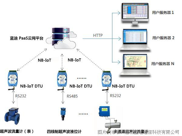 蓝迪通信 NB-IoT超声波流量计