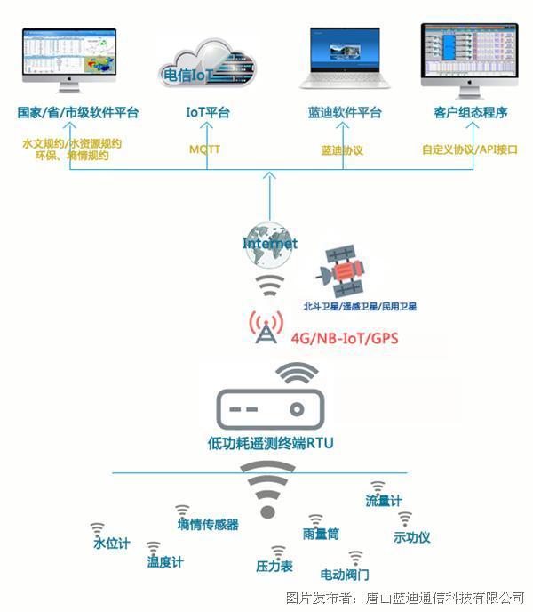 蓝迪通信 4G低功耗遥测终端RTU