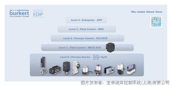 Bürkert EDIP高效产品集成平台