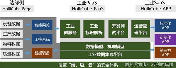 """""""源之工业 服之工业"""" 数字工厂操作系统——HolliCube"""