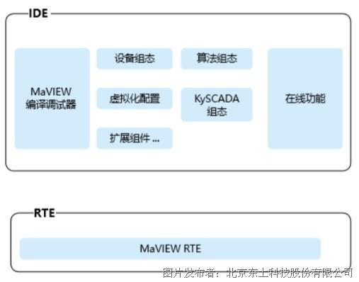 东土科技 MaVIEW工业控制编程平台