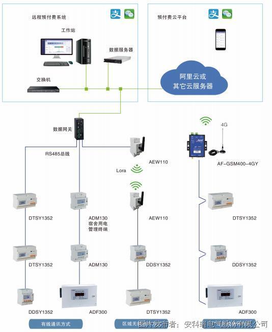 安科瑞AcrelCloud-3100高校宿舍預付費電控系統