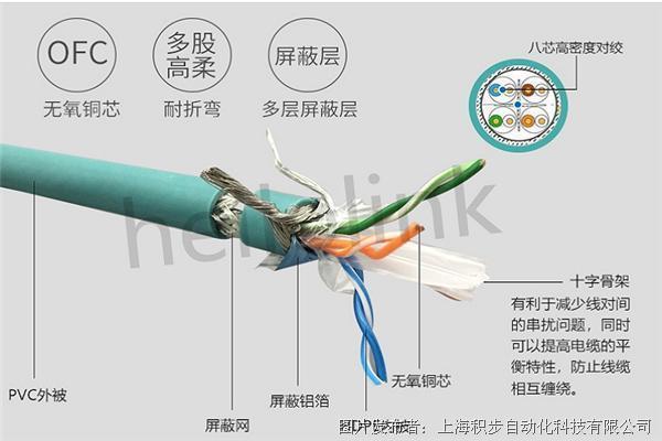 Hellolink 工业级屏蔽千兆网线  高柔拖链网线 PUR网线