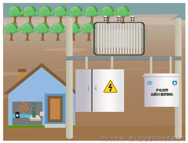 蓝迪通信基于物联网的机井-渠道灌溉在线监测管理系统