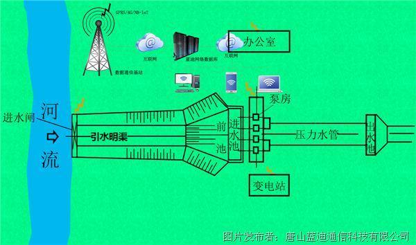 蓝迪通信 灌排泵站监测系统