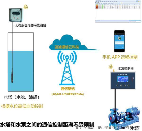 藍迪通信 蓄水池、水塔水位在線監測控制設備