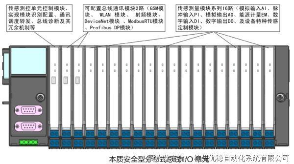 優穩 UW5800本安型總線模塊與系統