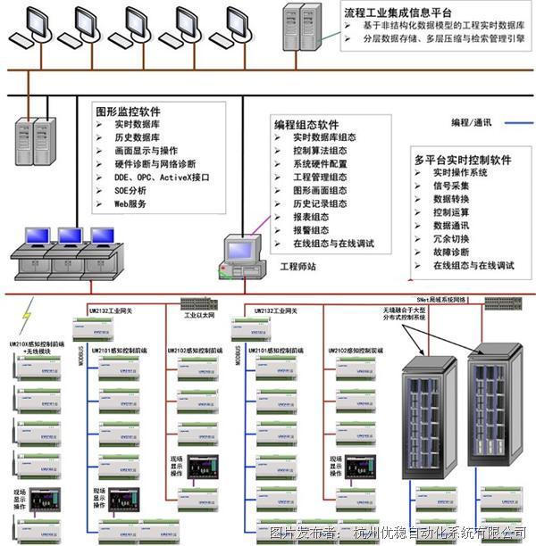 优稳 UW2100工业物联网控制系统