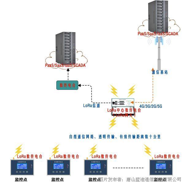 藍迪通信 LoRa IoT無線中心電臺